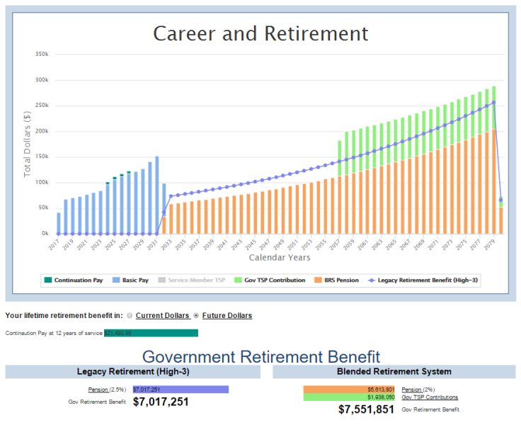 Military Blended Retirement – Incremental Millennial