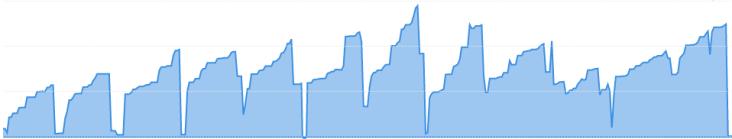 Credit Card Graph